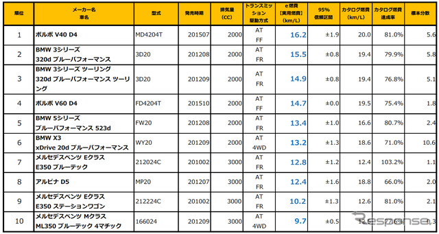 Diesel ranking for imported cars (e-nenpi: announced in January 2016)