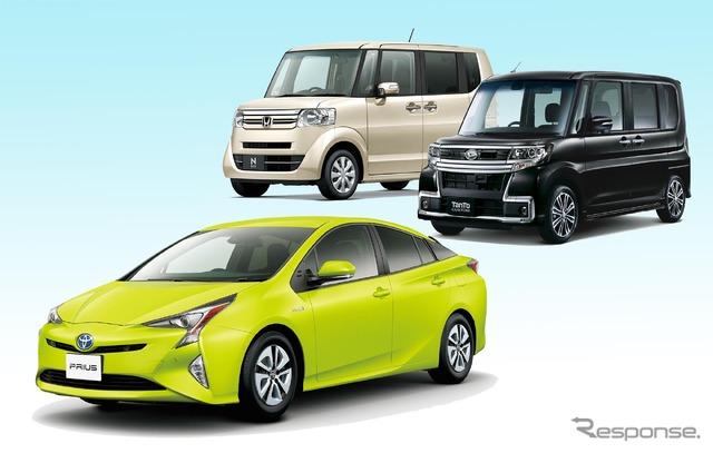 New car sales top 3 Prius, tanto (custom), N-BOX