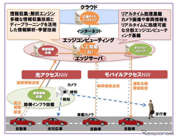Edge computing technology for advanced driving assistance