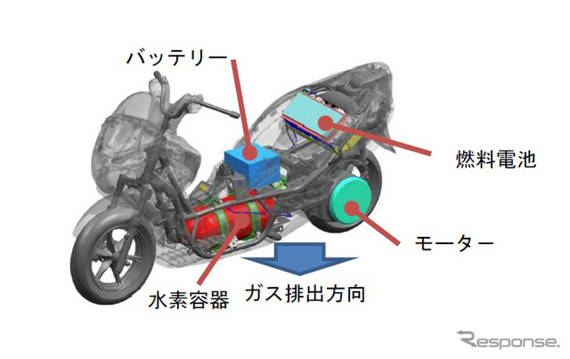 Developing safety standards for fuel-cell motorcycles (reference image)
