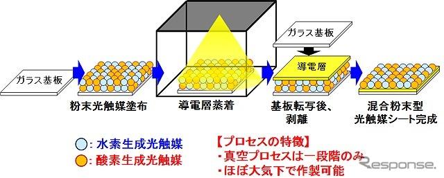 Photocatalysis sheet fabrication method using particle transfer method