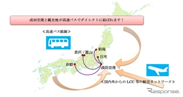Direct connection of Narita International Airport and tourist attractions through an express bus