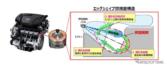"Tampilan combustion chamber mesin diesel generasi baru skyactiv ""-d"""