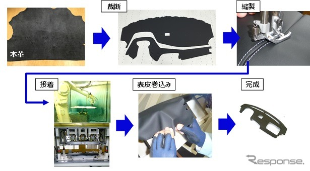 Lapping inst products overview