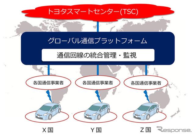 الرسم التخطيطي التصوري لمنصة للاتصالات العالمية