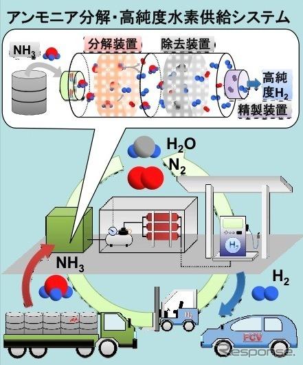 Conceptual diagram of ammonia hydrogen station