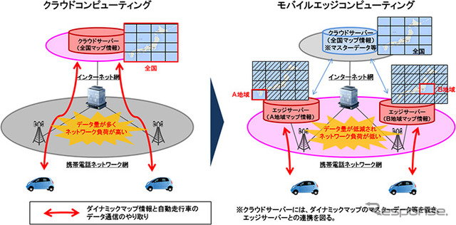 Distribution image of dynamic maps using the mobile edge computing experiment