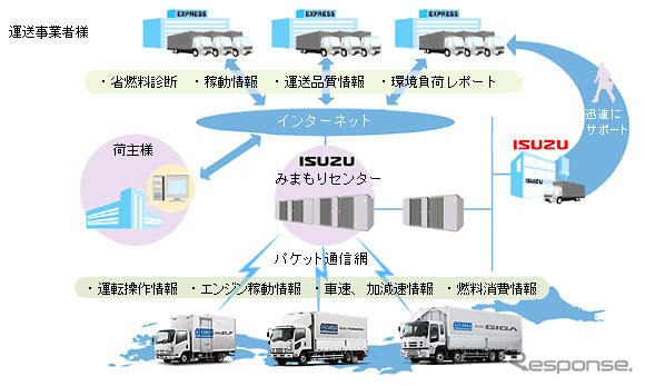 "Isuzu IDA President ""to third-party vehicle might want to""... Mimamori-Kun"