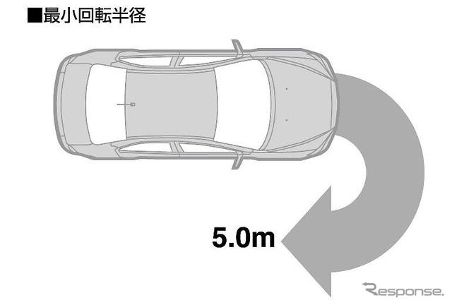 รัศมีขั้นต่ำของ 5 m สาเหตุ [Mitsubishi GALANT Fortis ประกาศ]