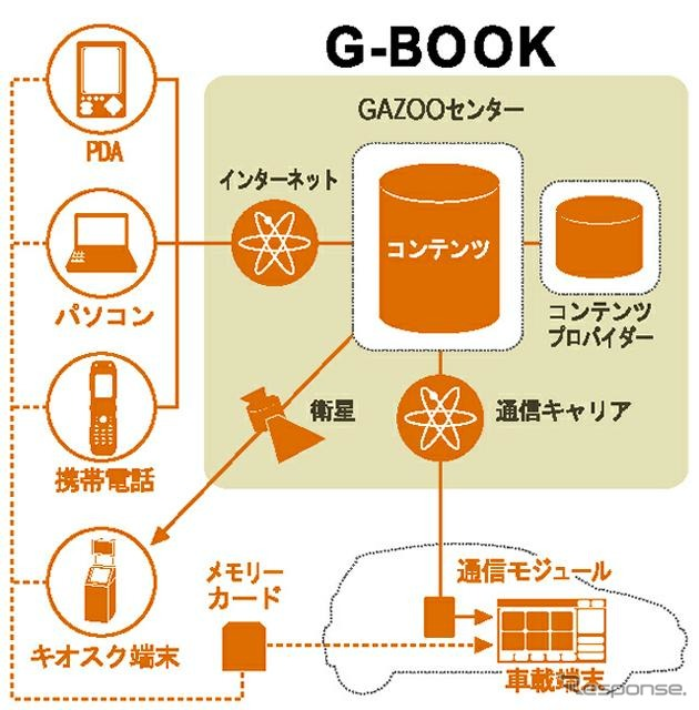 Conceptual diagram of g-book