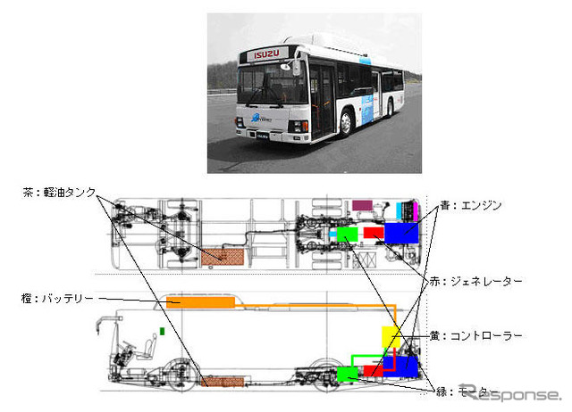 Isuzu, series hybrid powered, large and medium-sized buses