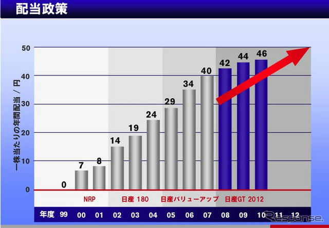 Nissan's Board of Directors of 31 9 3 quarter 2009 decided about monthly while dividends from year to year 20 billion to ¥ 9 lower dividend by about 11 billion Photos are announced when the new medium-term plan announced at source.