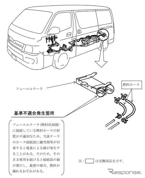 Toyota é 27, no total, 4 modelos, tais como 'hiace' / 'regius ACE' フューエルクーラ bug é recordação kicker (recuperação e reparação gratuita) para o Ministério de terra,