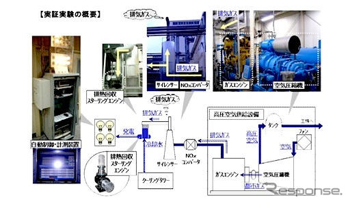 Overview of demonstration experiment