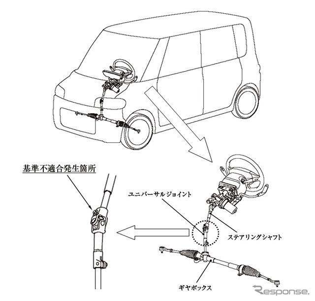 Daihatsu tanto and ムーヴラテ recall 110000 vehicles