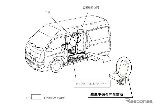 Especificações de cadeira de rodas como Toyota Hiace, corredores estreitos