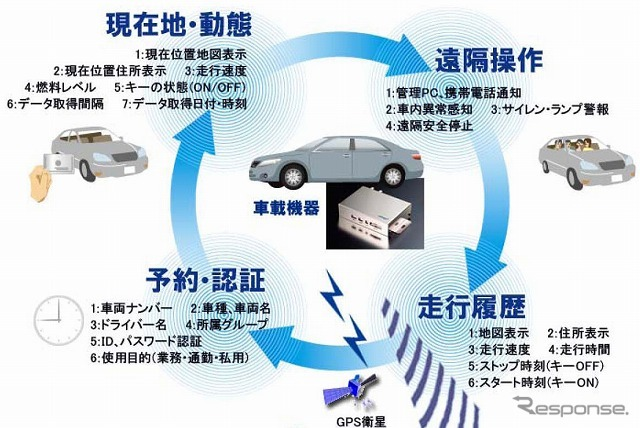 Identification in the driver's license... Yokohama introduction of EV sharing