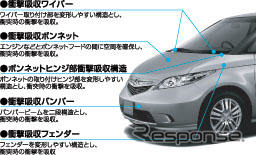 Vs. pedestrian impact mitigation bonnet adopted by Honda elysion