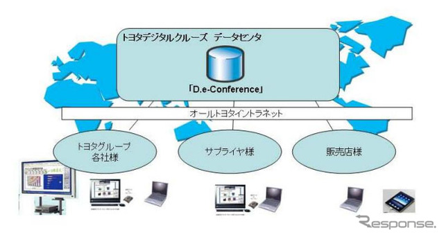 """Toyota Digital Cruise, Cloud-based Teleconferencing Service """"D.e-Conference"""" (Tentative name), service image"""
