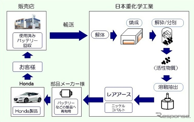 Schematic diagram of the process of extracting the Airways from used parts Honda and Japan heavy established in the mass production of the recycling plant