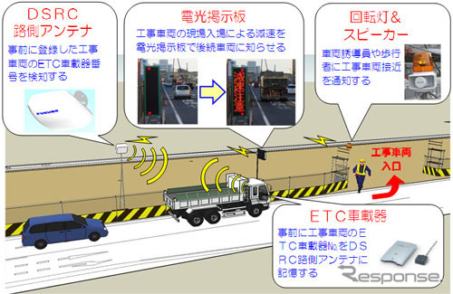 ETC vehicle accident prevention system conceptual diagram