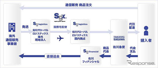 Sagawa Global Logistics overseas mail order cash on delivery services work flow