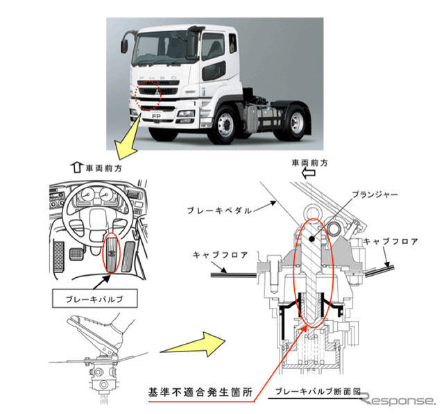 [Recall] Mitsubishi Fuso super great truck... Bad brakes at risk of fire