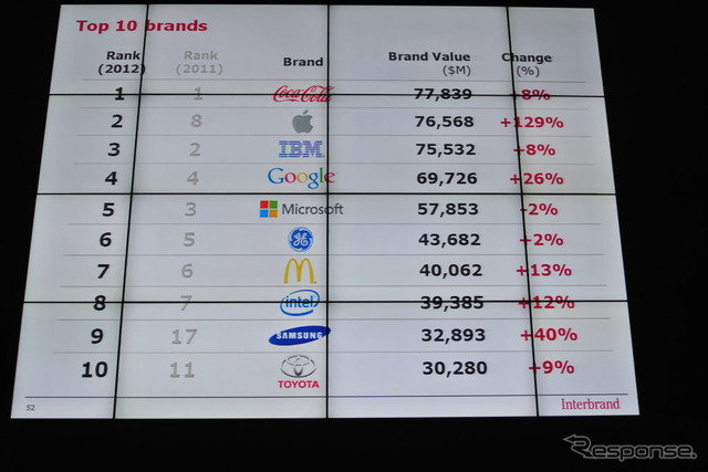 Best Global Brands 2012 top 10 brands
