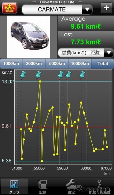 Carmate-ドライブメイト fuel lights free fuel management app