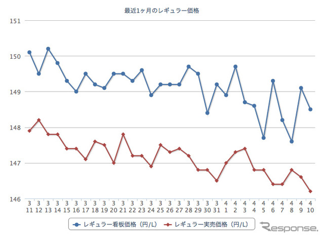 Gasoline prices, regular, 155.0 yen. 5 Weeks consecutive declines