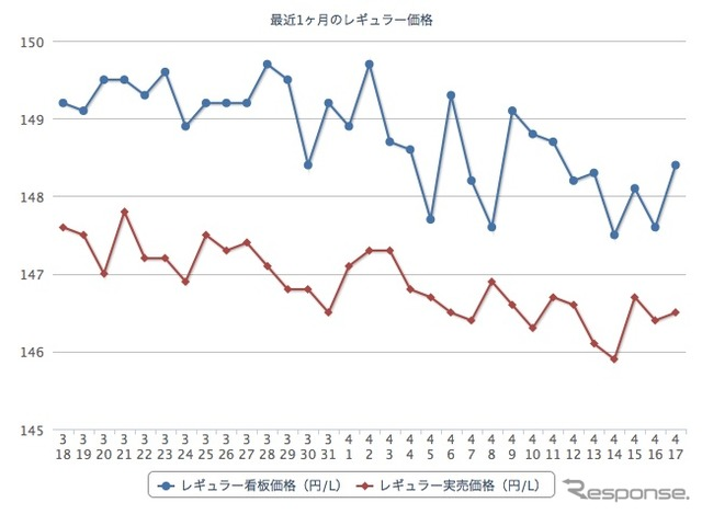 I have a one month of regular gasoline price ( e fuel カーライフナビ :http://carlifenavi.com/ )