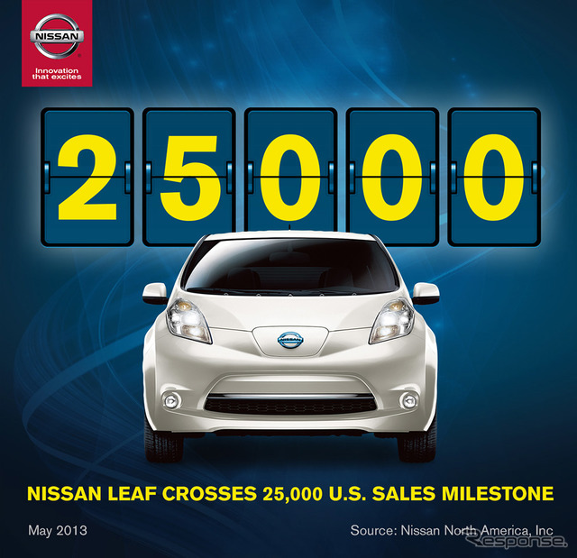 Nissan leaf sold a total of 25000 units in the United States