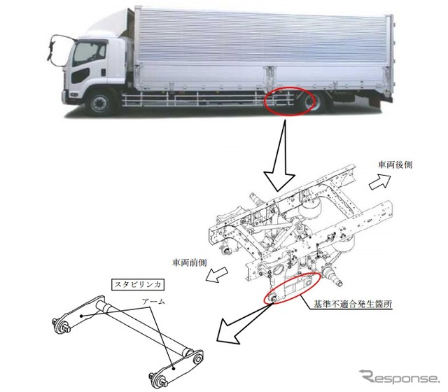 [Recall] Isuzu risk instability in driving forward