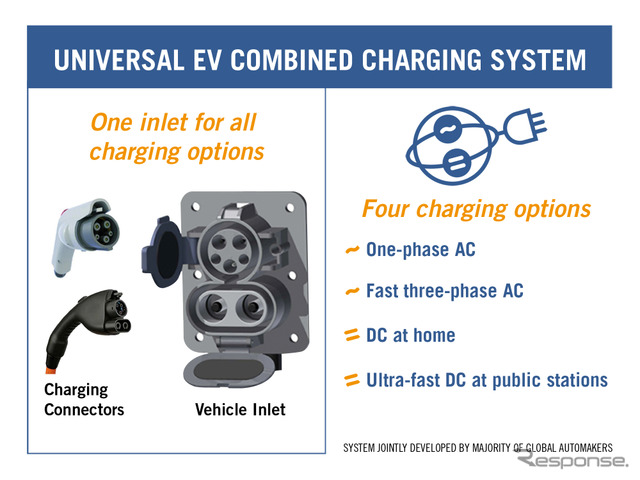 Fast-charging combo system diagram