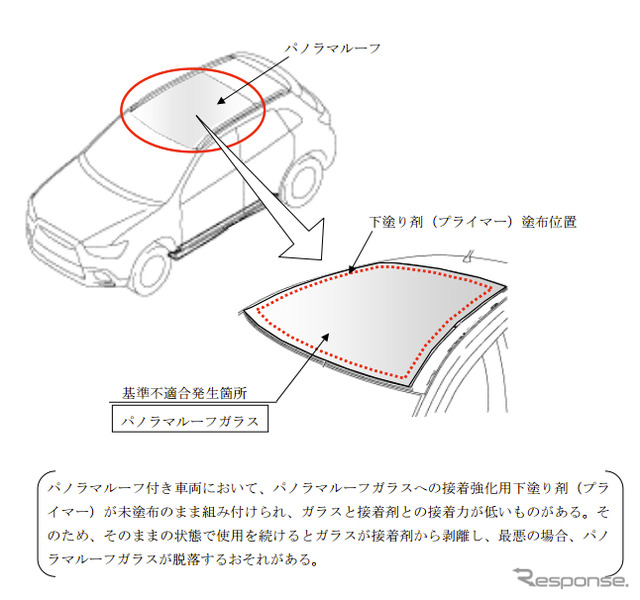 [Recall] Mitsubishi RVR. Likely to fall off the glass panoramic roof