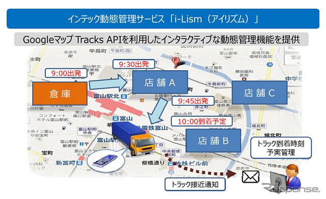 INTEC Dynamics managed cloud service i-Lism ( アイリズム
