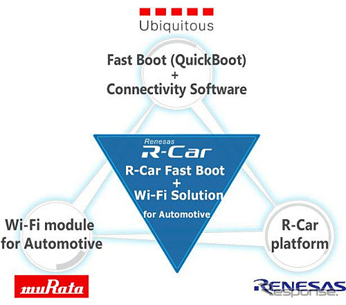 Renesas and Murata Manufacturing jointly developed high-speed network connection technology of ubiquitous, vehicle information system