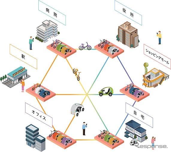 豊田市実証実験Ha:mo RIDE(ハーモライド)