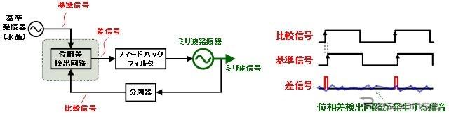 传统信号产生电路和时序图