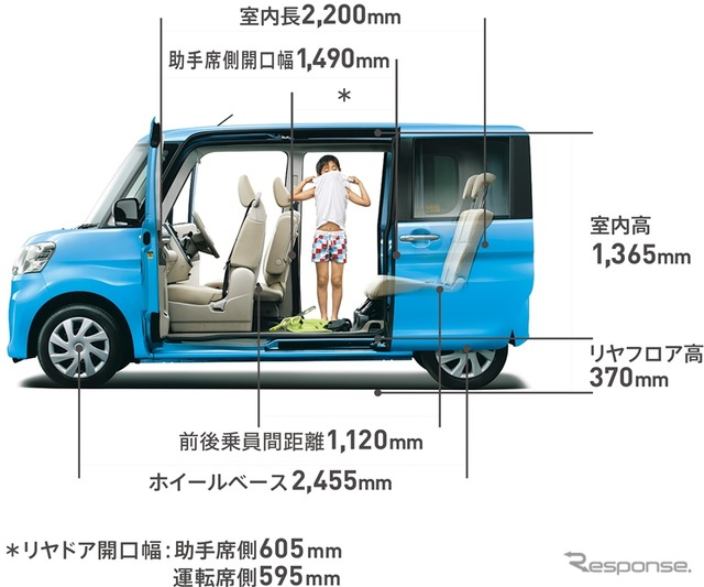 Broadly learn the Daihatsu tanto, beyond art design