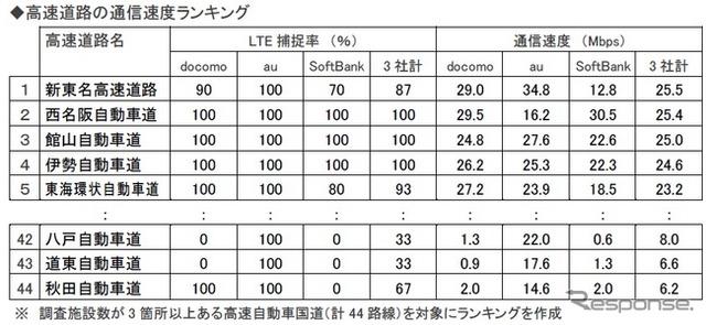 Highway communications speed ranking