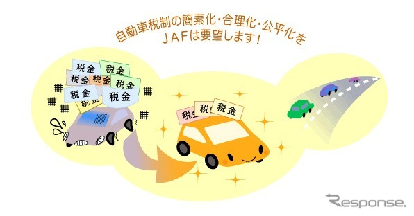 JAF vehicle tax amendment request activities (WEB site)