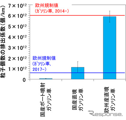 Particle number concentration of direct injection gasoline engine with port injection gasoline emission factor