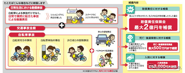NTT DoCoMo, DoCoMo cycle insurance, sell additional products