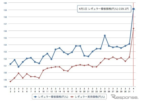 Under the influence of double gas price hike rise nationwide Regular 159.1 Yen ( e mileage 1 day 17: current )http://e-nenpi.com/gs/price_graph