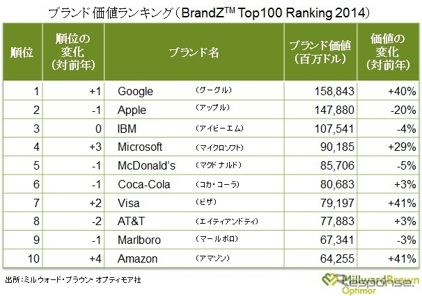 Brand value ranking, top 10