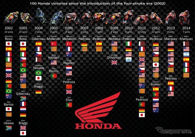 บรรลุชัยชนะ 100 ฮอนด้า MotoGP