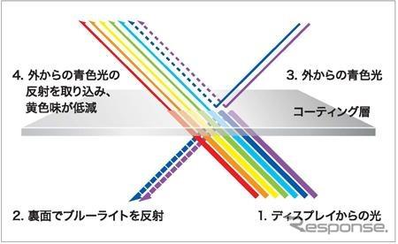 ยางโยโกฮาม่า UV รักษายากเคลือบวัสดุ ' HR380 - 550G ' เปิดตัว