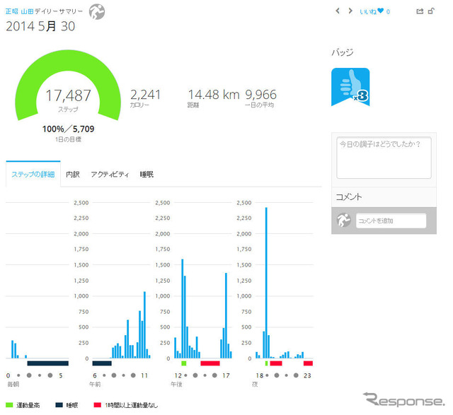Graph of the number of steps So this day was running 2 times that portion shown in movement of high green belt with