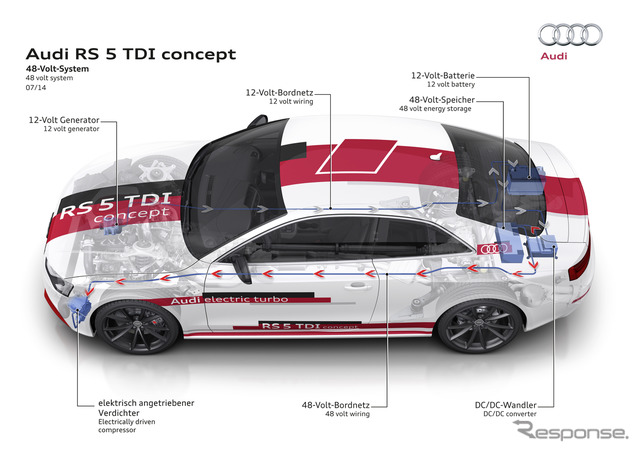 Research development vehicles 48 V power supply systems with Audi, RS5 TDI